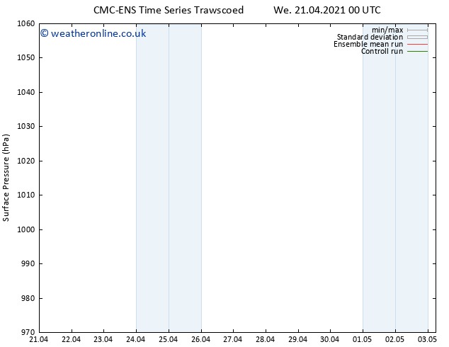 Surface pressure CMC TS We 21.04.2021 06 UTC