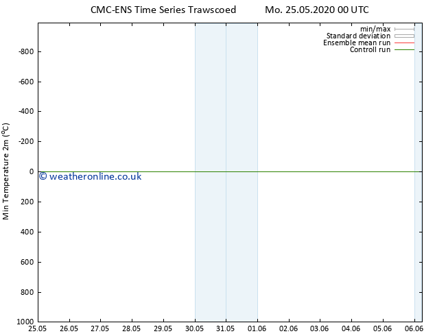 Temperature Low (2m) CMC TS Mo 25.05.2020 12 UTC