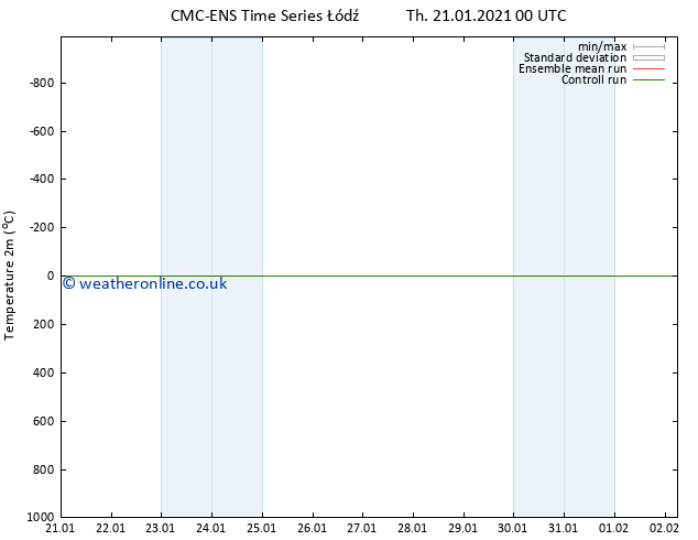 Temperature (2m) CMC TS Th 21.01.2021 12 UTC