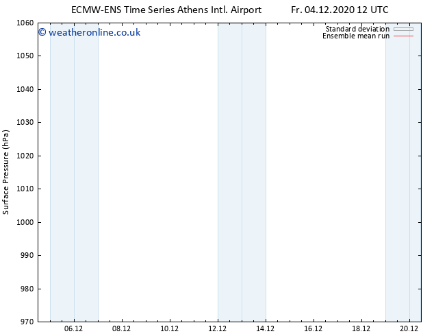 Surface pressure ECMWFTS Mo 14.12.2020 12 UTC